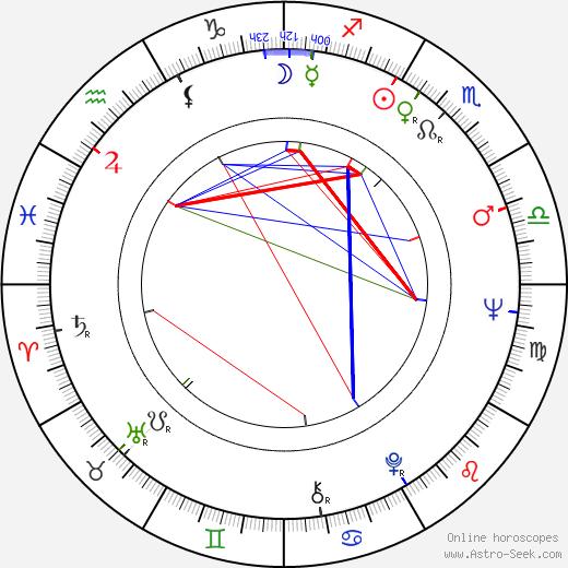 Christina Indrenius-Zalewski astro natal birth chart, Christina Indrenius-Zalewski horoscope, astrology