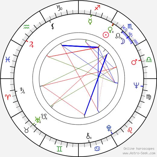 Colin Fox astro natal birth chart, Colin Fox horoscope, astrology