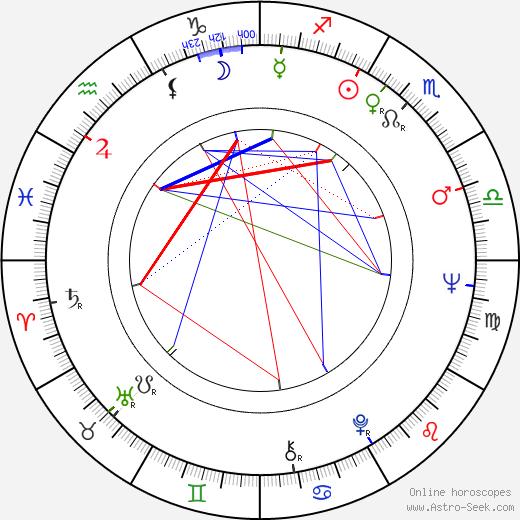 Daniel Katz astro natal birth chart, Daniel Katz horoscope, astrology