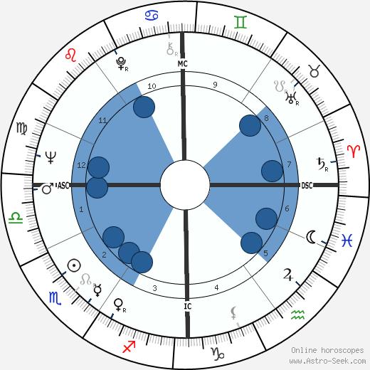 Didier Pfeiffer wikipedia, horoscope, astrology, instagram