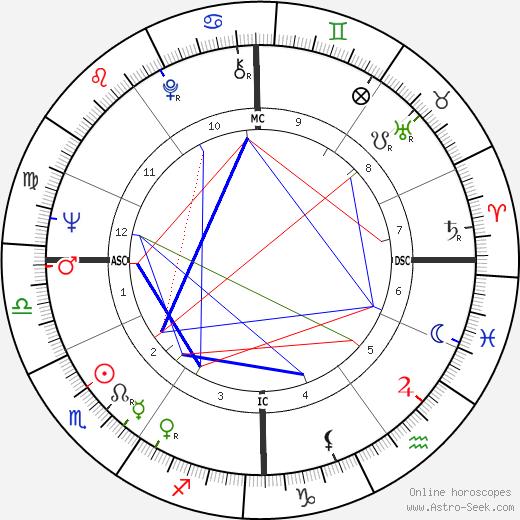 Didier Pfeiffer tema natale, oroscopo, Didier Pfeiffer oroscopi gratuiti, astrologia