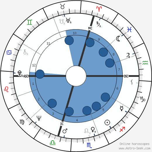 Giorgio Garuzzo wikipedia, horoscope, astrology, instagram