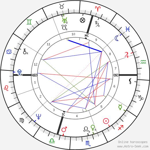 Giorgio Garuzzo день рождения гороскоп, Giorgio Garuzzo Натальная карта онлайн
