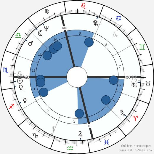 Gordon Lightfoot wikipedia, horoscope, astrology, instagram