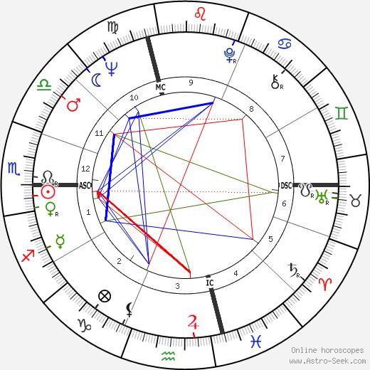 Гордон Лайтфут Gordon Lightfoot день рождения гороскоп, Gordon Lightfoot Натальная карта онлайн