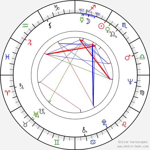 Herbert Achternbusch astro natal birth chart, Herbert Achternbusch horoscope, astrology