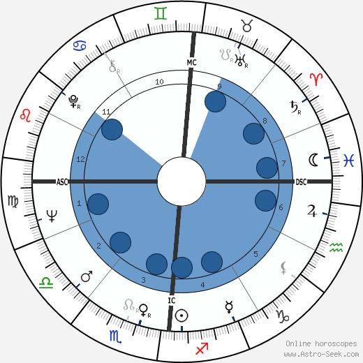 Jean Eustache wikipedia, horoscope, astrology, instagram