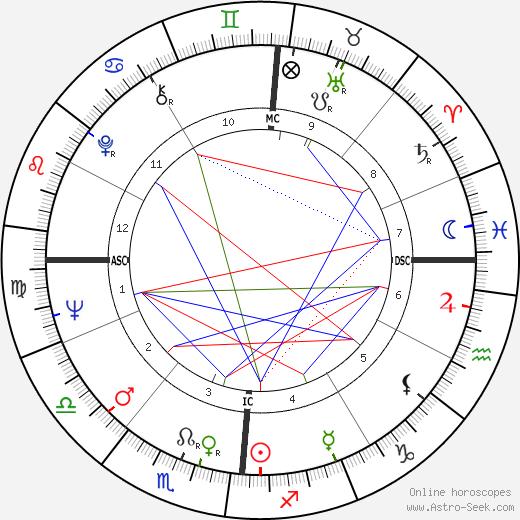 Jean Eustache tema natale, oroscopo, Jean Eustache oroscopi gratuiti, astrologia