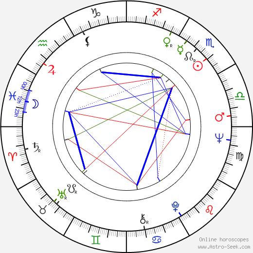 Jean Rollin birth chart, Jean Rollin astro natal horoscope, astrology