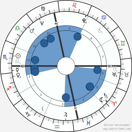Joe Dassin wikipedia, horoscope, astrology, instagram