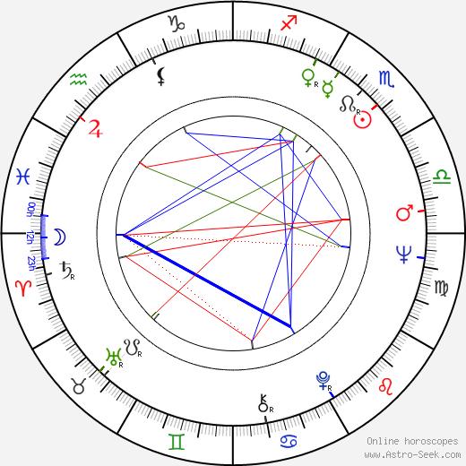 Joe Pytka birth chart, Joe Pytka astro natal horoscope, astrology