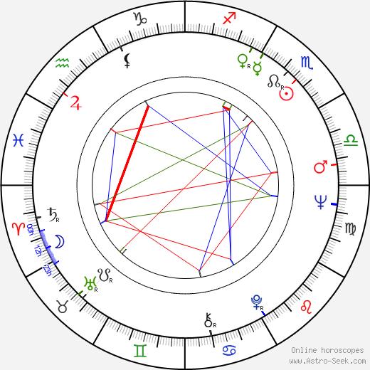 Karola Csürös birth chart, Karola Csürös astro natal horoscope, astrology