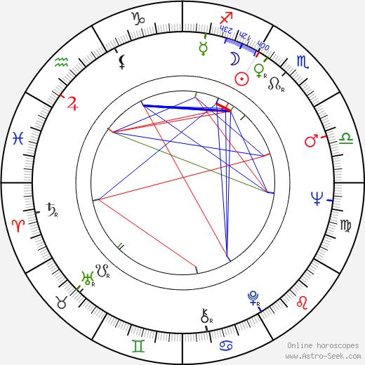 Leon Hirszman birth chart, Leon Hirszman astro natal horoscope, astrology