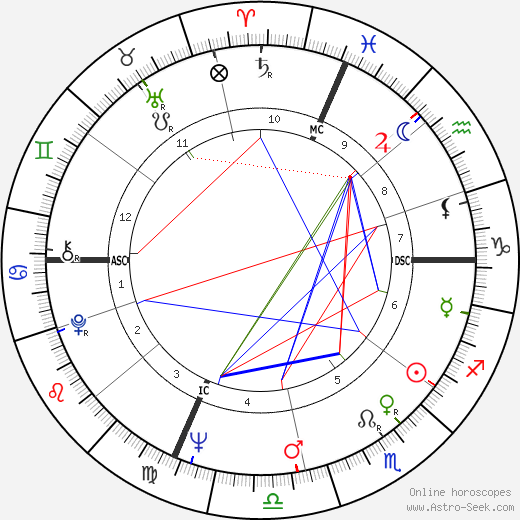 Michael Ritchie astro natal birth chart, Michael Ritchie horoscope, astrology