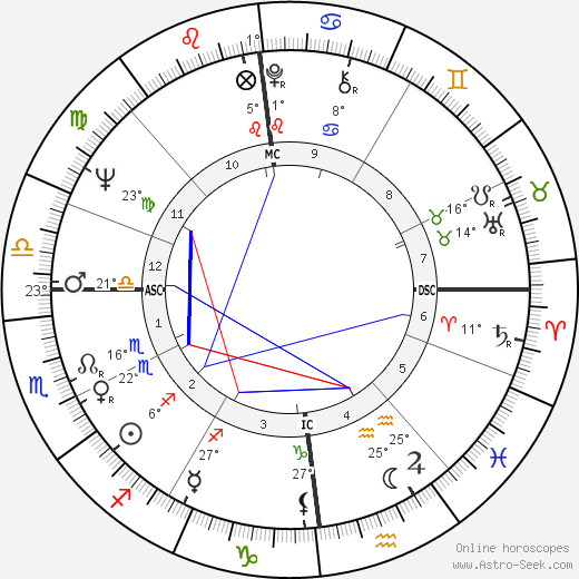 Michel Duchaussoy birth chart, biography, wikipedia 2018, 2019