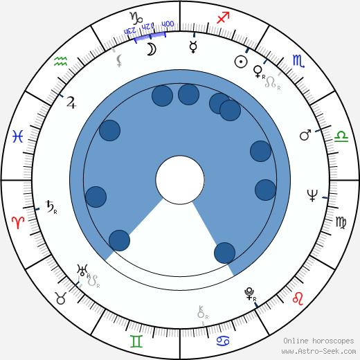 Michèle Grellier wikipedia, horoscope, astrology, instagram