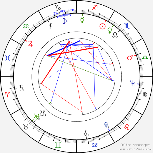 Michèle Grellier astro natal birth chart, Michèle Grellier horoscope, astrology