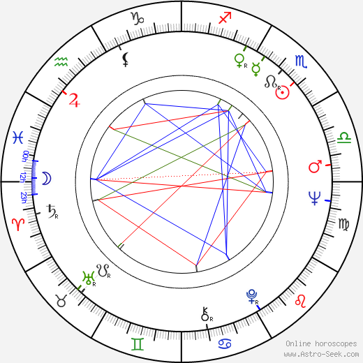 Miguel Ángel Landa birth chart, Miguel Ángel Landa astro natal horoscope, astrology