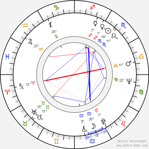 Nevena Kokanova birth chart, biography, wikipedia 2019, 2020