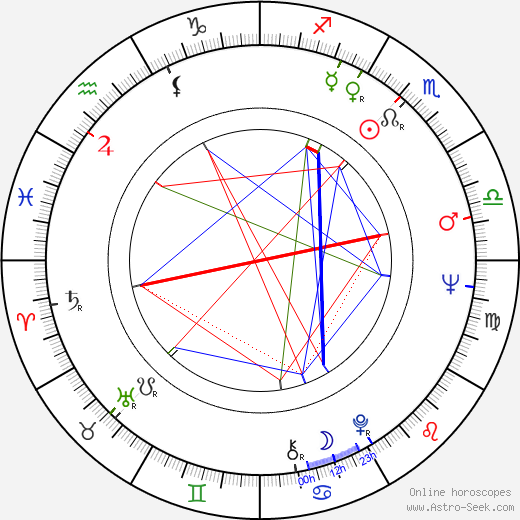 Nevena Kokanova birth chart, Nevena Kokanova astro natal horoscope, astrology