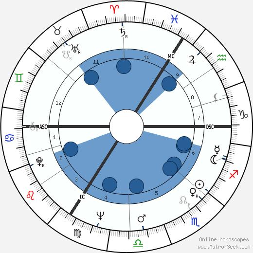 Nicholas Brian Baker wikipedia, horoscope, astrology, instagram