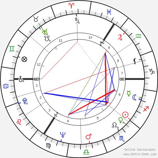 Nicholas Brian Baker tema natale, oroscopo, Nicholas Brian Baker oroscopi gratuiti, astrologia