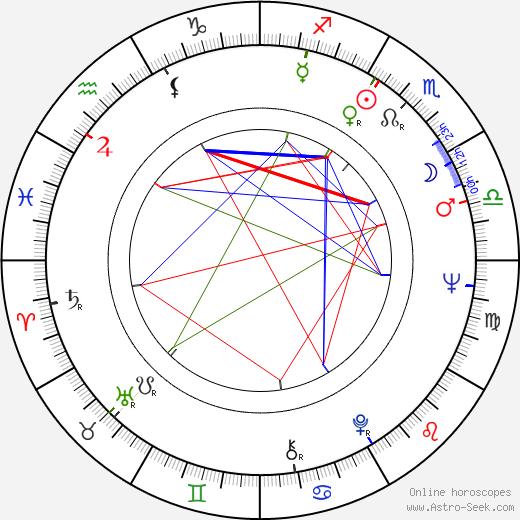 Nicholas Pennell день рождения гороскоп, Nicholas Pennell Натальная карта онлайн