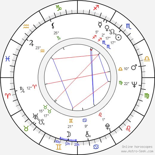 Nieves Navarro birth chart, biography, wikipedia 2020, 2021