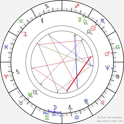 Nieves Navarro birth chart, Nieves Navarro astro natal horoscope, astrology