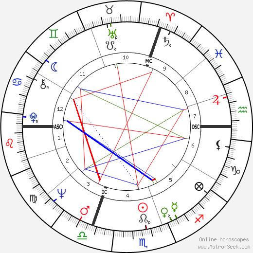Olivier Berranger birth chart, Olivier Berranger astro natal horoscope, astrology
