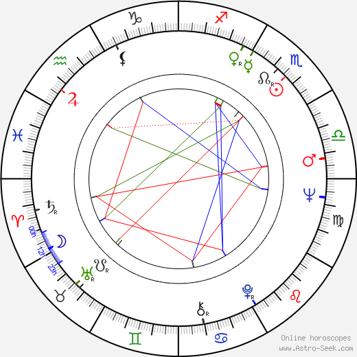 P. J. Proby birth chart, P. J. Proby astro natal horoscope, astrology