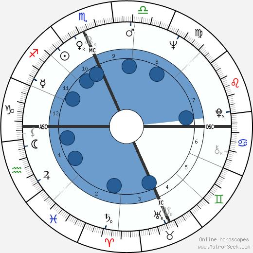 Pasquale Squitieri wikipedia, horoscope, astrology, instagram