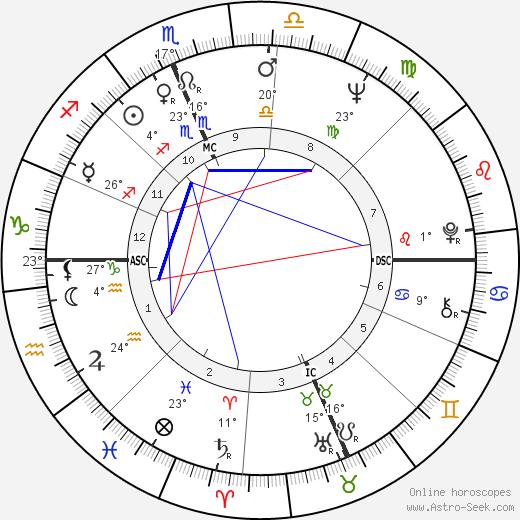 Pasquale Squitieri birth chart, biography, wikipedia 2019, 2020
