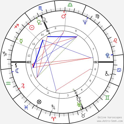 Pasquale Squitieri astro natal birth chart, Pasquale Squitieri horoscope, astrology