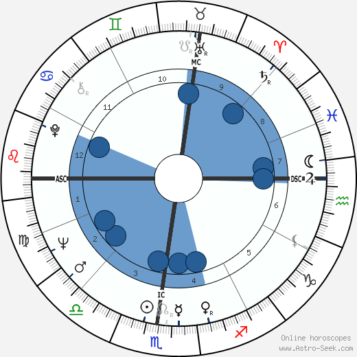 Pat Buchanan wikipedia, horoscope, astrology, instagram