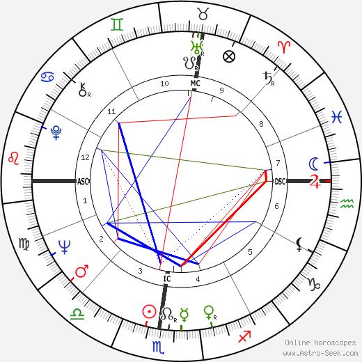 Патрик Джозеф Бьюкенен Pat Buchanan день рождения гороскоп, Pat Buchanan Натальная карта онлайн