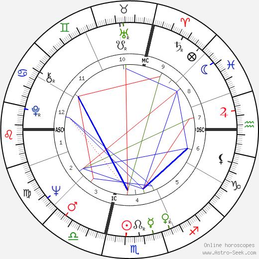 Пупи Авати Pupi Avati день рождения гороскоп, Pupi Avati Натальная карта онлайн