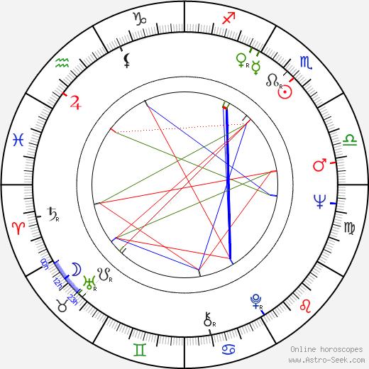 Renata Tůmová astro natal birth chart, Renata Tůmová horoscope, astrology