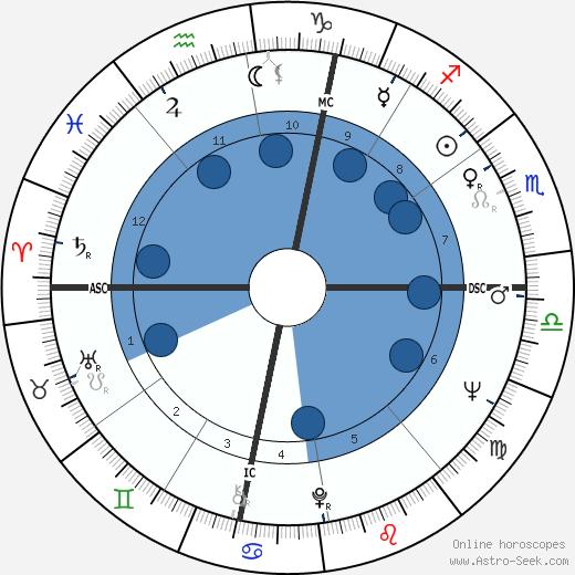 Rich Little wikipedia, horoscope, astrology, instagram