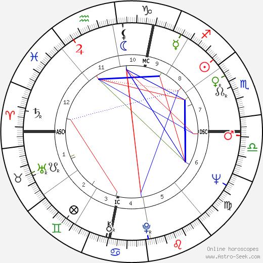 Rich Little birth chart, Rich Little astro natal horoscope, astrology