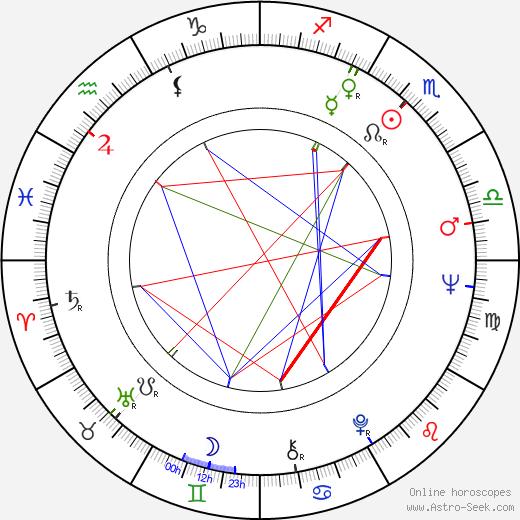Shingo Yamashiro birth chart, Shingo Yamashiro astro natal horoscope, astrology