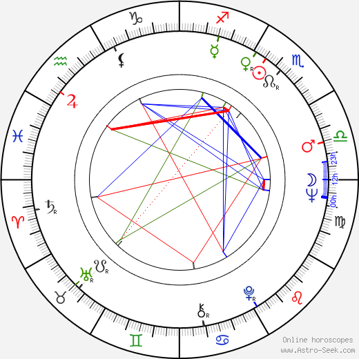 Susse Wold birth chart, Susse Wold astro natal horoscope, astrology