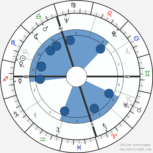 Ted Turner wikipedia, horoscope, astrology, instagram