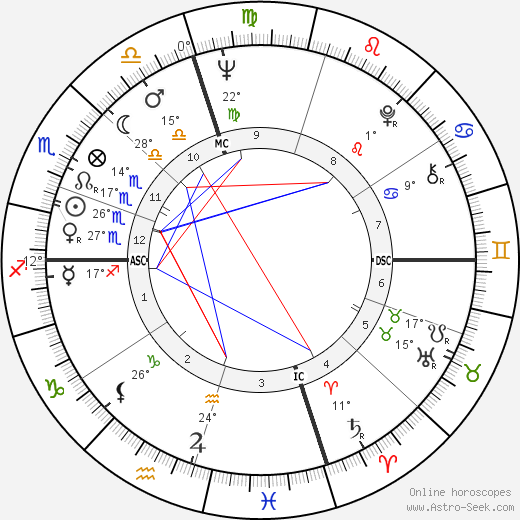 Ted Turner birth chart, biography, wikipedia 2018, 2019
