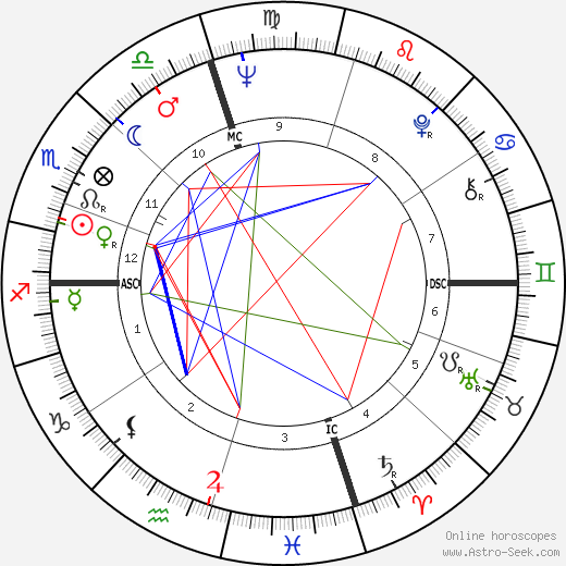 Ted Turner astro natal birth chart, Ted Turner horoscope, astrology