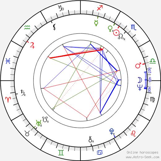 Véra Belmont birth chart, Véra Belmont astro natal horoscope, astrology