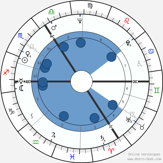 Willy Claes wikipedia, horoscope, astrology, instagram