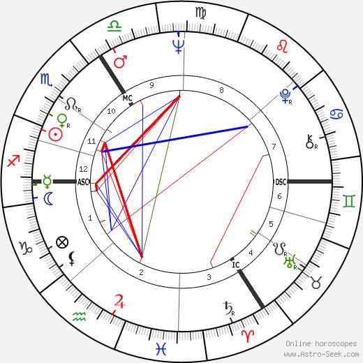Вилли Клаас Willy Claes день рождения гороскоп, Willy Claes Натальная карта онлайн