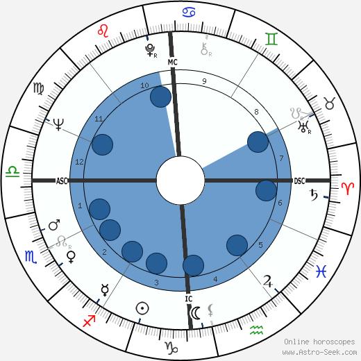 Aida Amoretti wikipedia, horoscope, astrology, instagram
