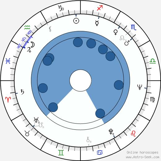Bahram Beizai wikipedia, horoscope, astrology, instagram